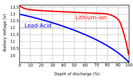 Discharge curve: Lithium-Ion vs Lead-Acid