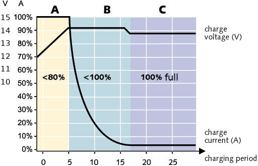 Lead-acid charge curve